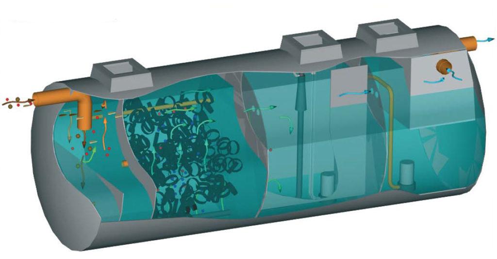 Impianto Biologico Combinato con Sistema di Recupero