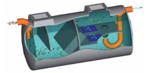 Impianti per acque meteoriche