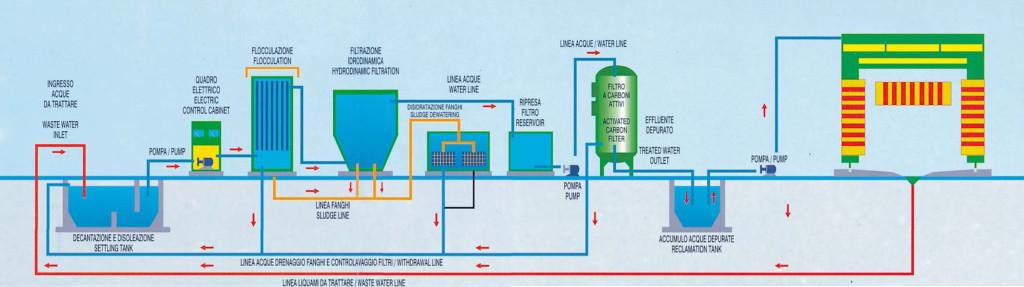 Schema Elettrico Industriale : Norme tecniche per il riutilizzo delle acque stam ecologia